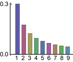 Probability of each of the digits 1 to 9 appearing as the first digit in a number to base 10. Image: Mark R. Diamond